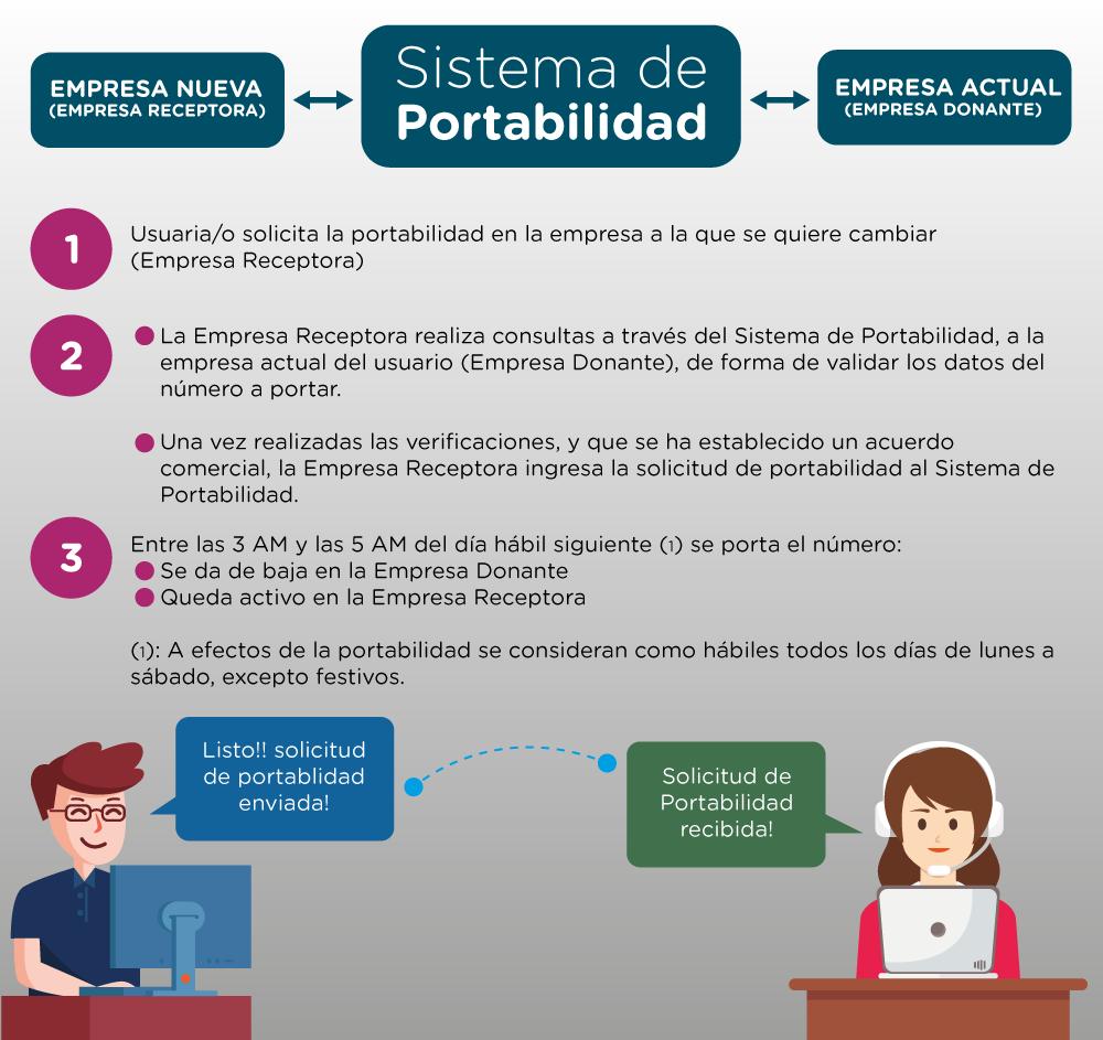 Sistema de Portabilidad - Grafica explicativa